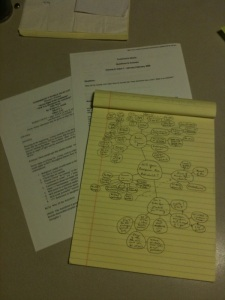 Photo of notes and mind map for script.