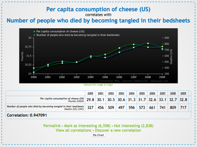 Correlation - Cheese consumption & Bedsheet entanglement deaths - tylervigen
