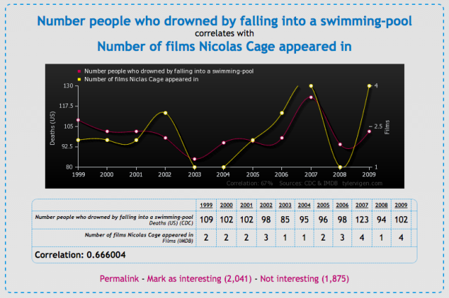 Correlation - Swimming pool drownings & Nicolas Cage films - tylervigen