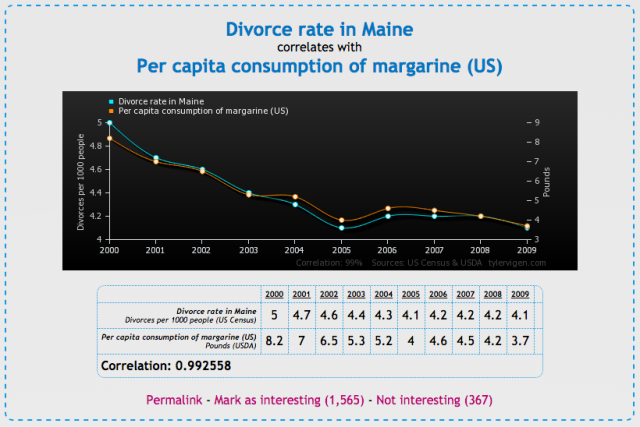 Correlation - Maine divorce rate & Margarine consumption - tylervigen